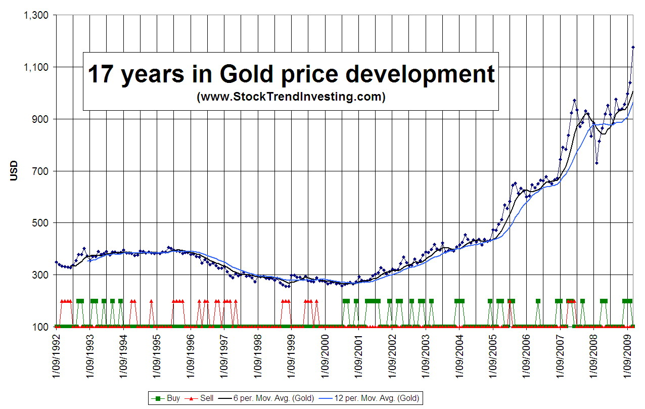 17 year Gold trend chart from Stock Trend Investing