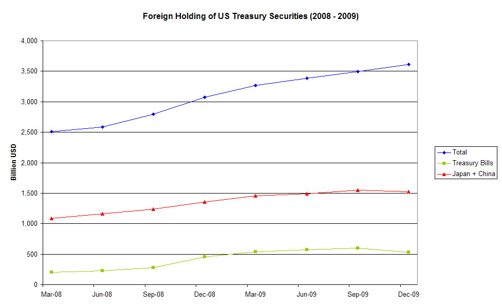 Foreign holding of US Treasury Securities 2008 - 2009