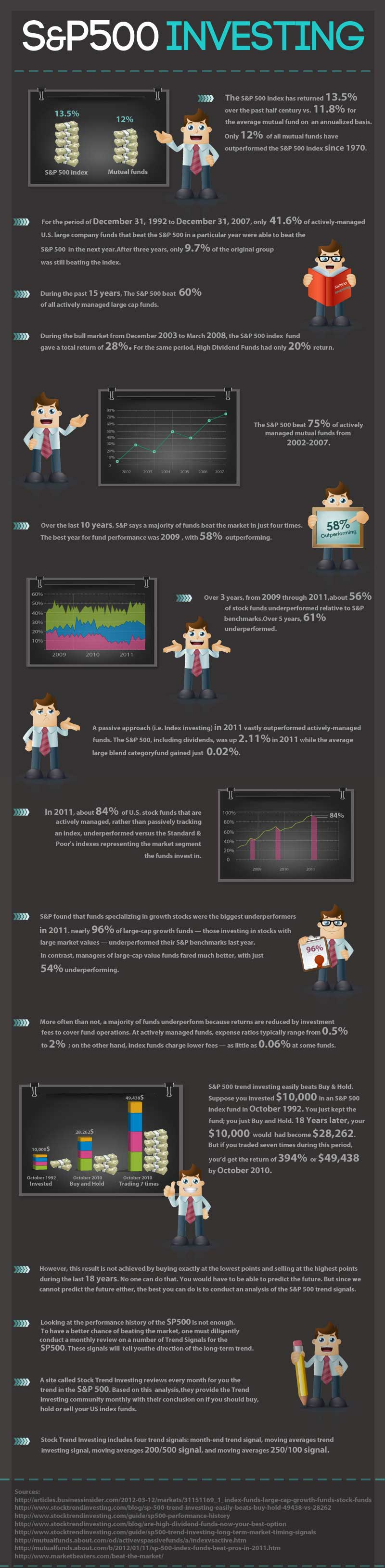 S&P 500 Stock Investing Infographic Large Version