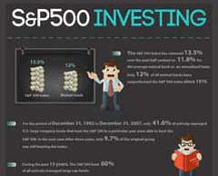 S&P 500 Stock Investing Infographic