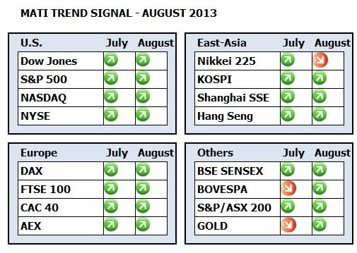 MATI Trend Signal Dashboard August 2013