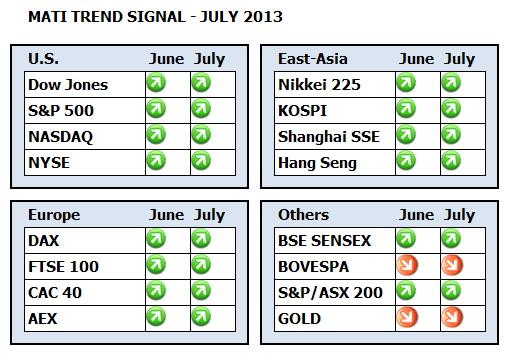 MATI Trend Signal Dashboard July 2013