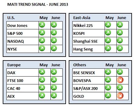 MATI Trend Signals Dashboard June 2013