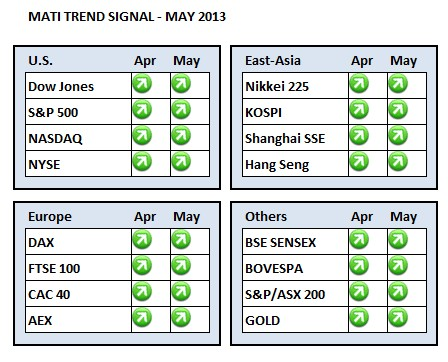 MATI Trend Signal Dashboard May 2013