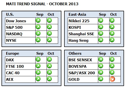 Trend Signals Dashboard for MATI October 2013